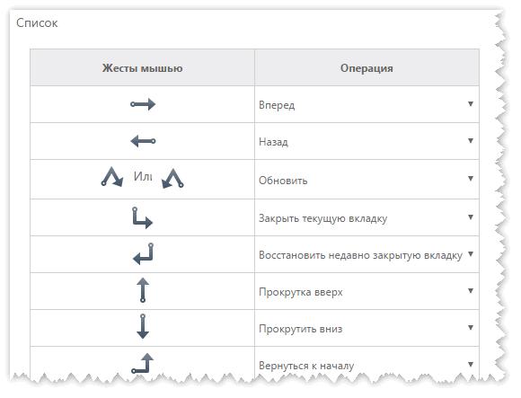 Примеры жестов мыши в Uc Browser